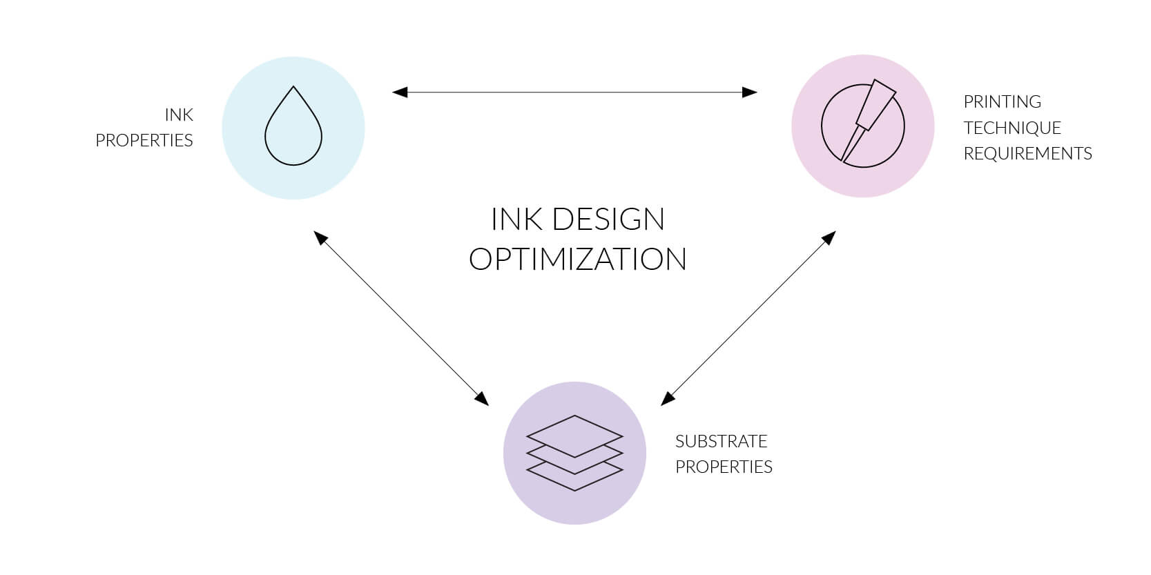 Image showing the relationships between the most important factors in ink design optimisation